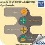 Analisi di un sistema logistico